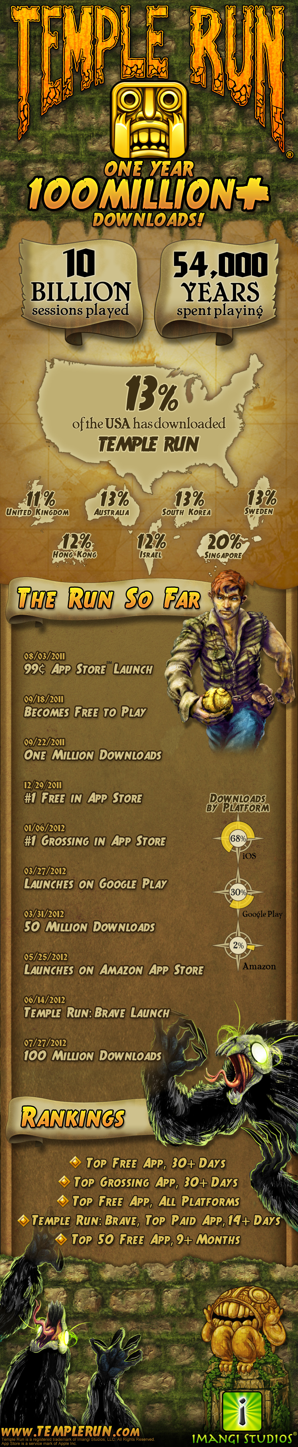 Temple Run' breaks 100 million downloads after one year